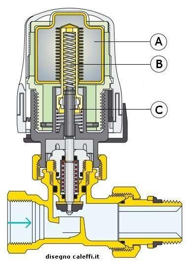 Fai da te bricolage valvola termostatica for Disegno impianto riscaldamento a termosifoni